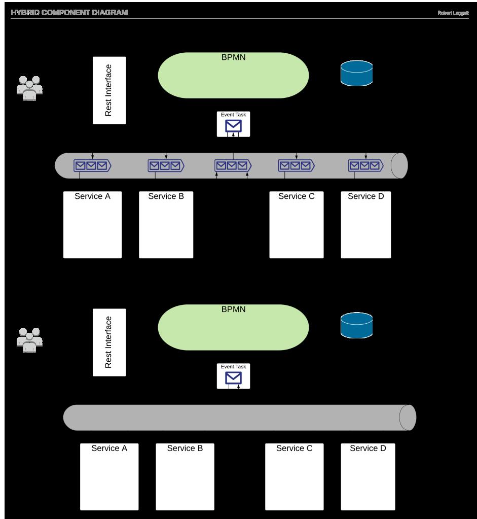 Hybrid component Diagram