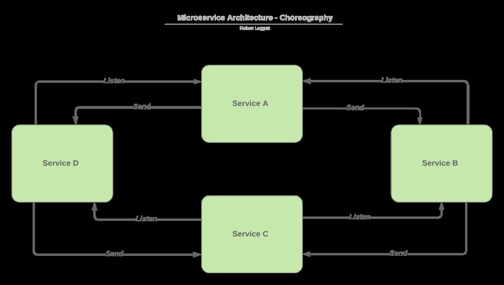 Choreography service flow Diagram