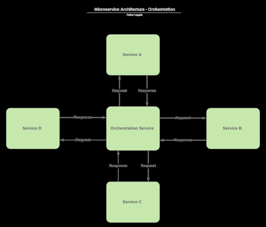 Orchestration flow Diagram