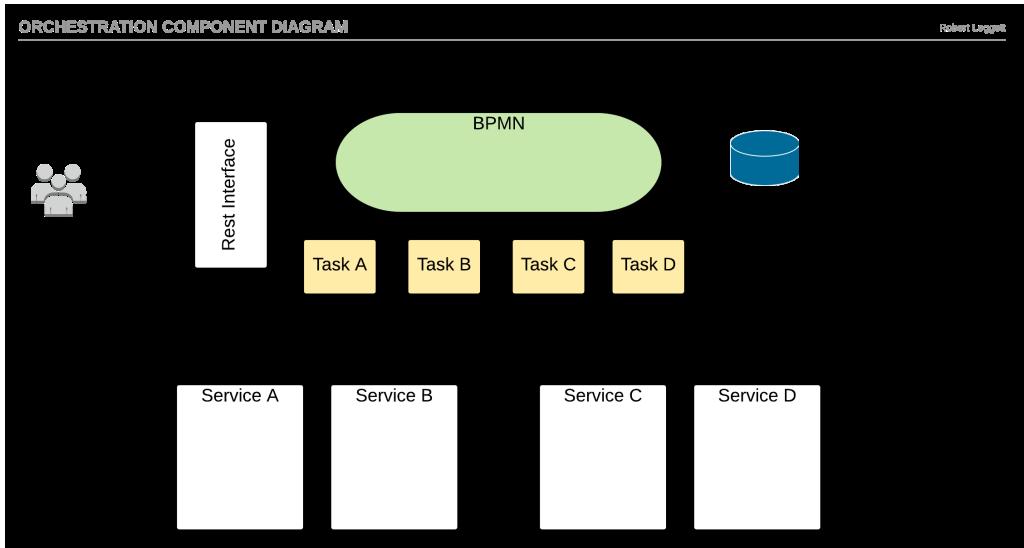 Orchestration component Diagram
