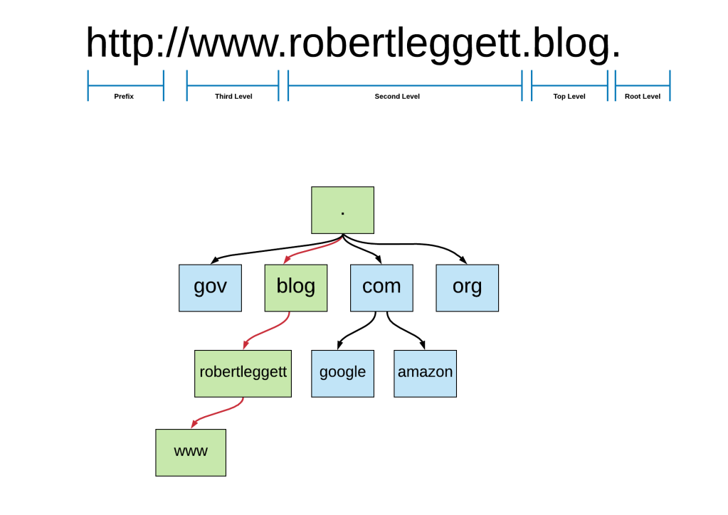 Domain Name Hierarchy Diagram