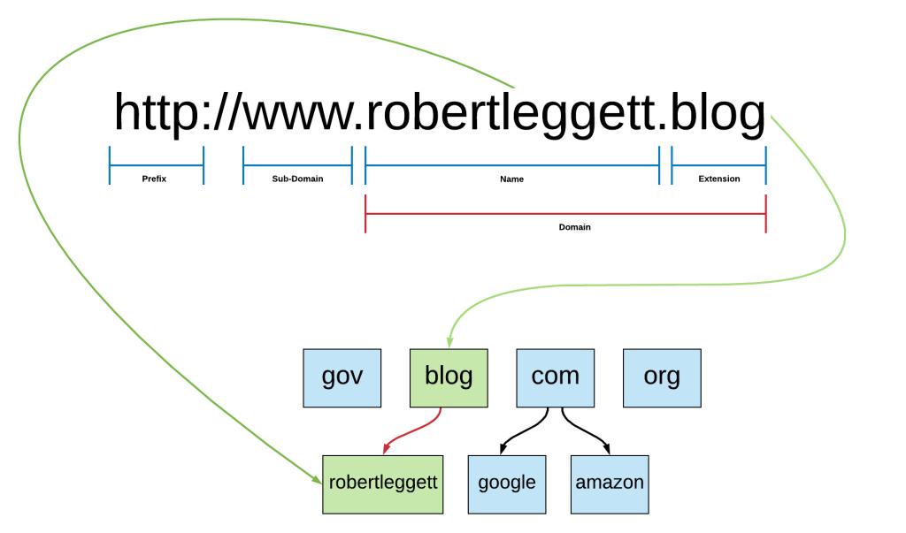 Domain Name Diagram