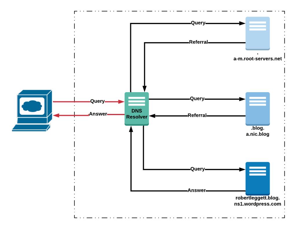 DNS query flow Diagram