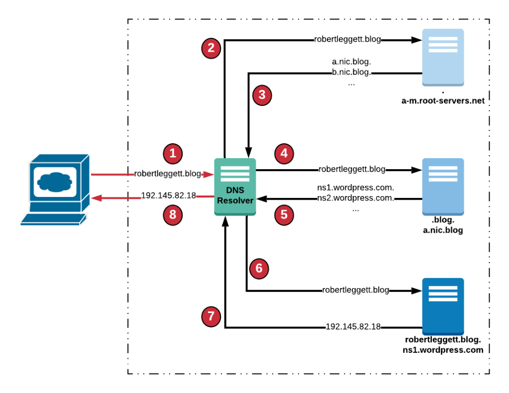 DNS resolving robertleggett.blog Diagram